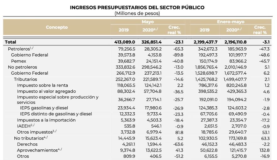 Ingresos Presupuestarios del Sector Público | SHCP | Business Insider México