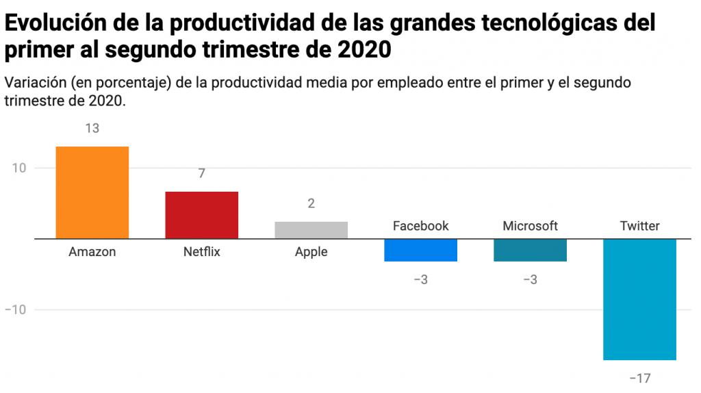 netflix amazon más productivas