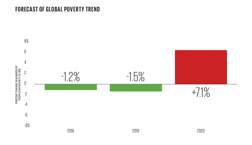 pobreza fundacion bill y melinda gates |Business Insider México